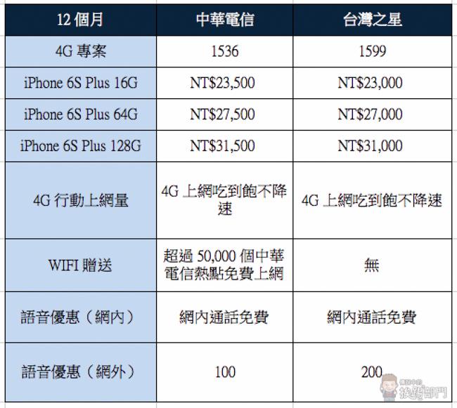 Apple iPhone 6S Plus 電信資費