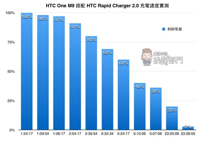 HTC One M9 快速充電