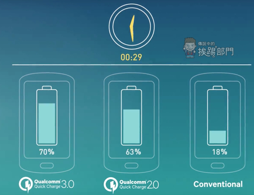 Qualcomm Quick Charge3.0