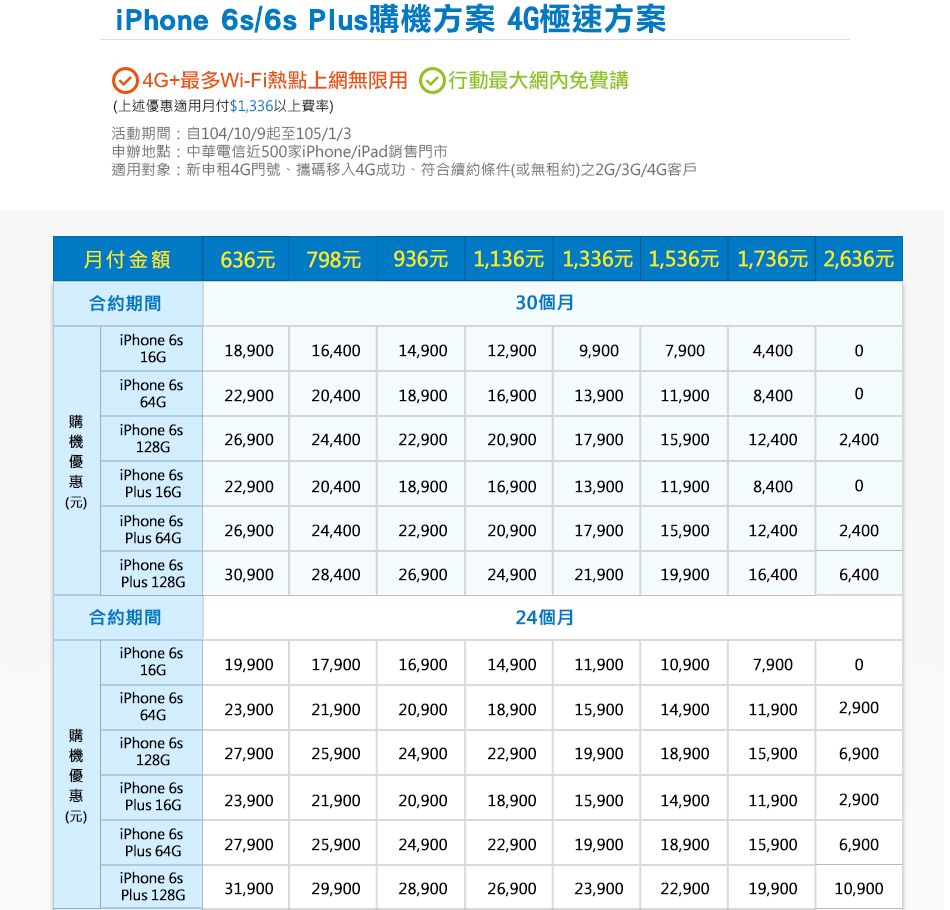 iPhone 6s/6s Plus 中華電信購機方案合約方案曝光