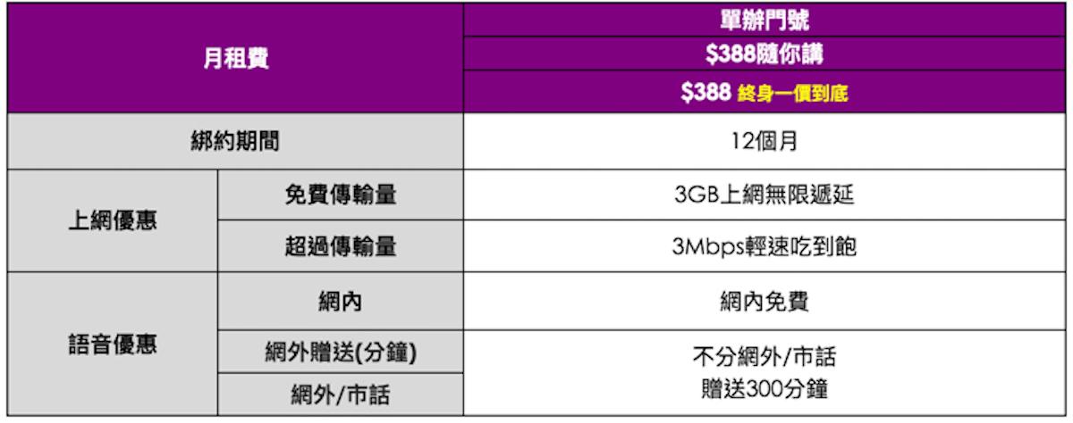 台灣之星 388隨你講