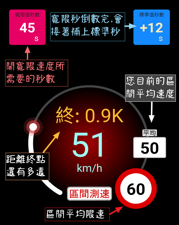 區間測速照相的剋星神盾測速照相