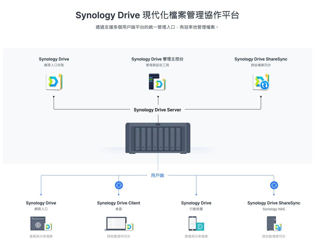 Synology Drive 異地資料備份設定教學